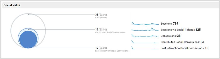 google analytics social media report