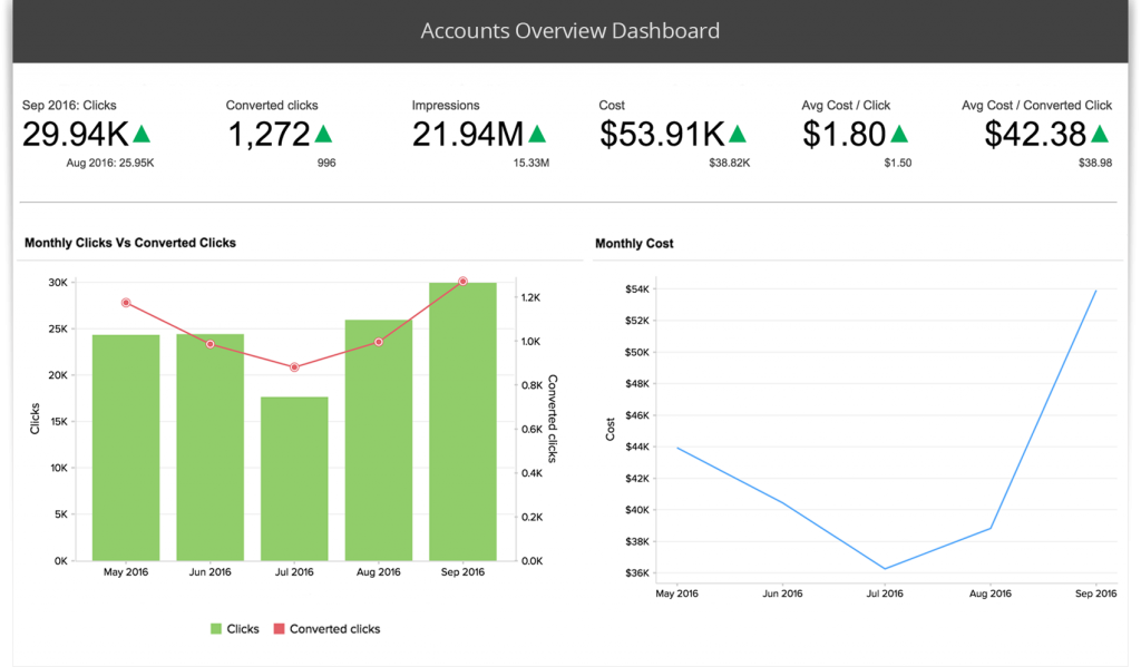 zoho reports dashboard for google analytics