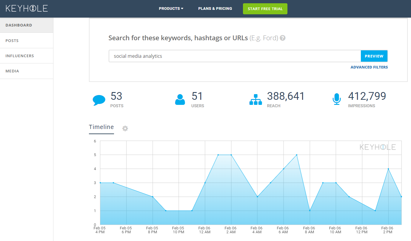 keyhole social media analytics