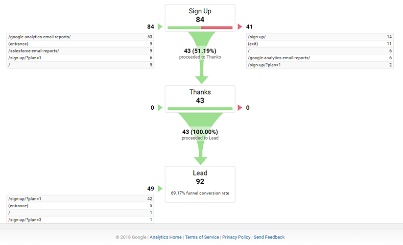 funnel vizualization google analytics