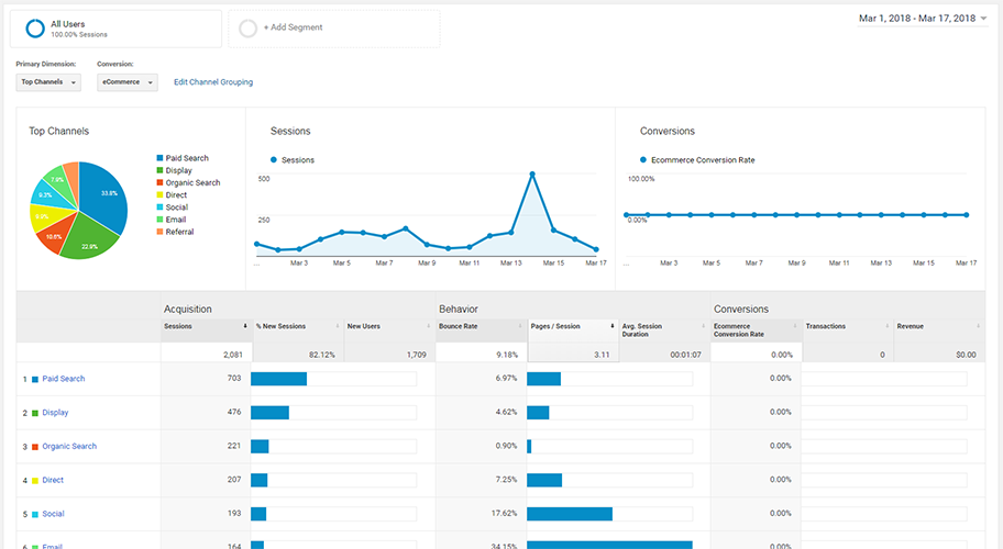 traffic acquisition analytics report