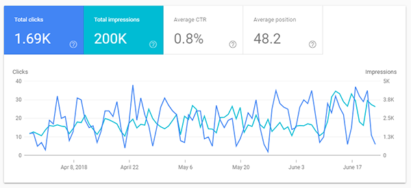 new search console performance