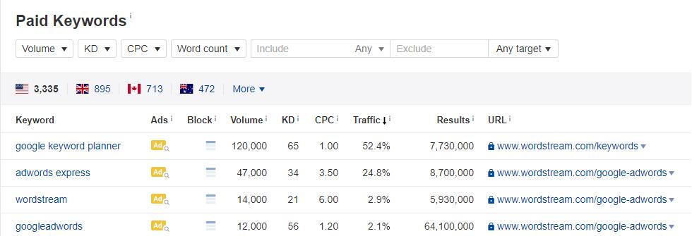 paid keywords ppc tool ahrefs