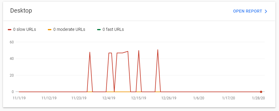 slow urls tab google search console