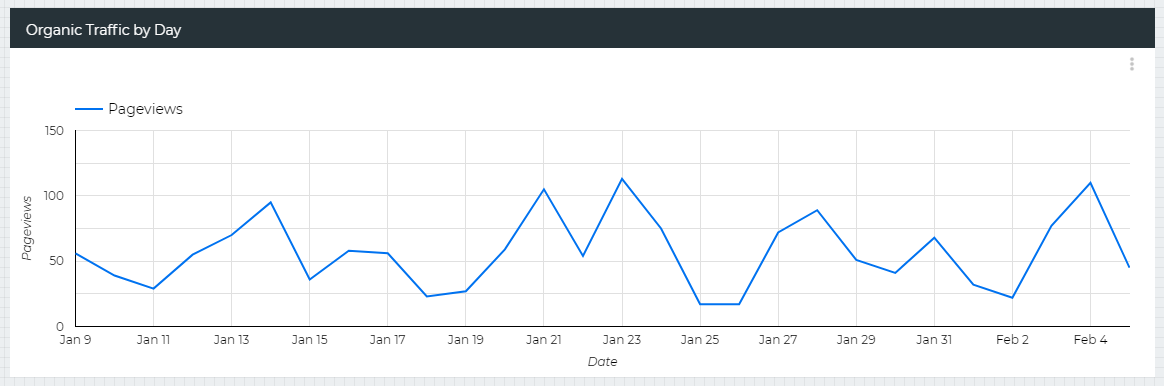 data studio line chart