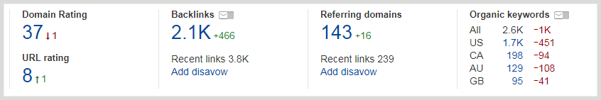 ahrefs seo email reports