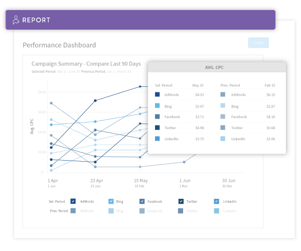 custom reports adstage