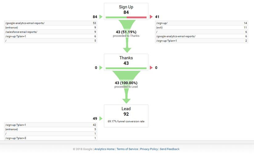 funnel vizualization google analytics
