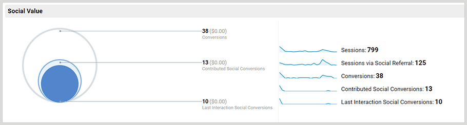 google analytics social media report