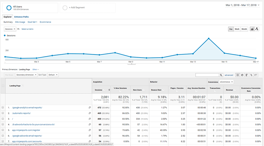 landing pages google analytics report
