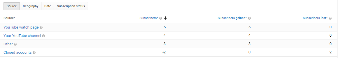subscirbers list youtube analytics