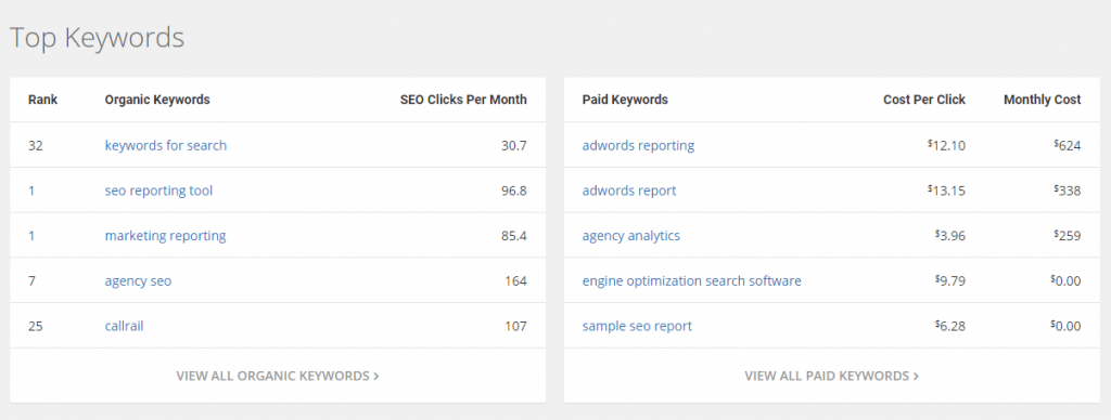 top keywords tools free