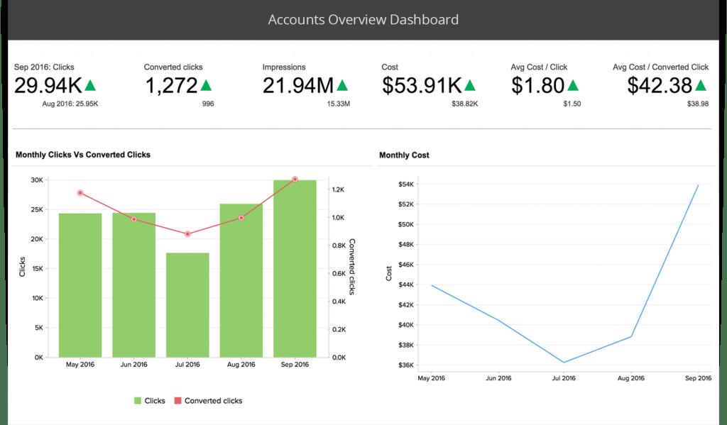 zoho reports dashboard for google analytics