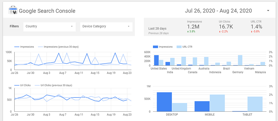 google data studio seo report