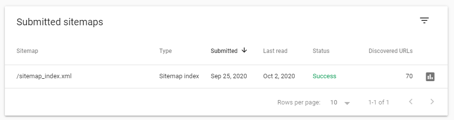submitted sitemaps google search console